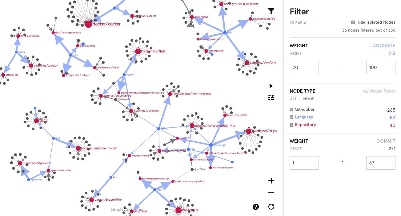Hackathon Documentation: Creative use of Complex Networks